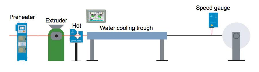Hot diameter only - (single DG / DG-k gauge – CS3G-C-D variant
