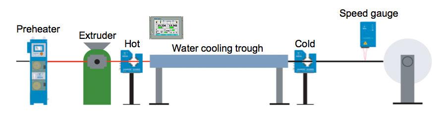 Hot and Cold diameters - two DG / DG-k gauges – CS3G-C-HC variant