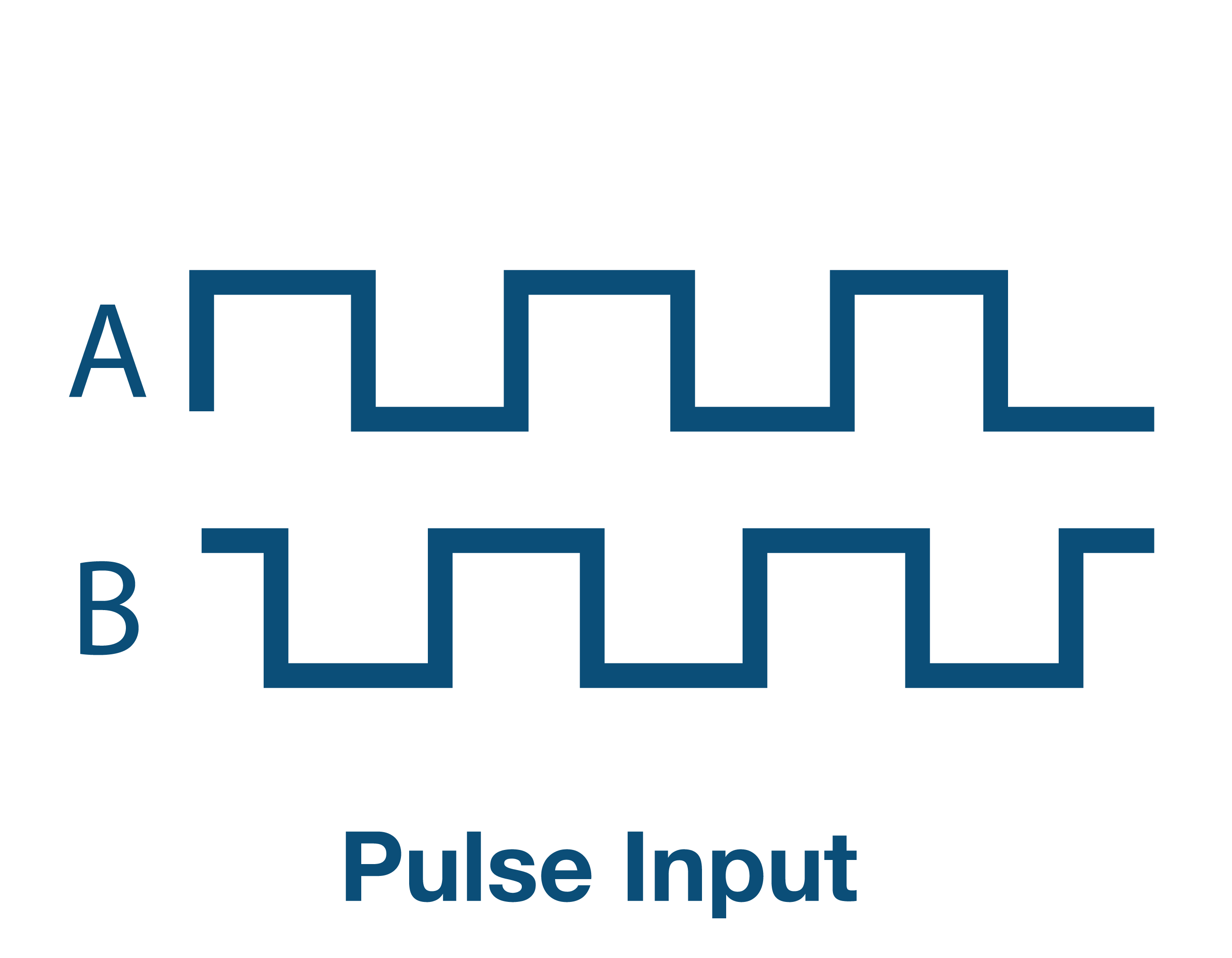 Pulse Outputs x 3